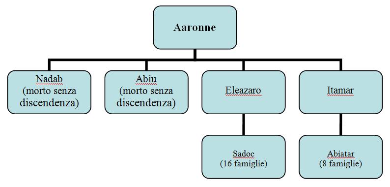 Aaronne