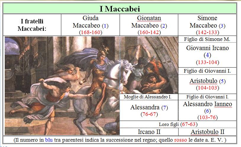 Maccabei
